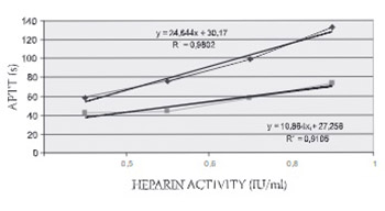 In Vitro Modeling of the Influence of FVIII Activity and Heparin Induced Prolongation of APTT