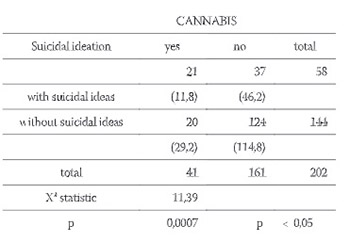 The Relationship Between Suicidal Thoughts and Psychoactive Substances