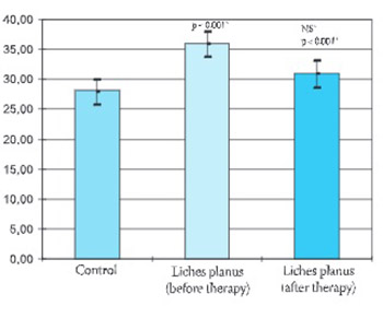 Serum and tissue angiotensin converting enzyme in patients with lichen planus