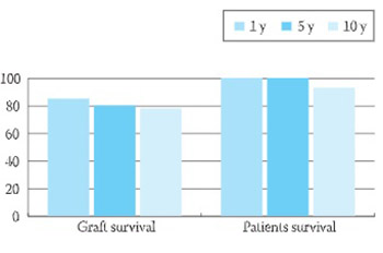 Our Experiences in Kidney Transplantation and Monitoring of Kidney Graft Outcomes