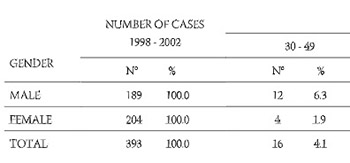 Cerebrovascular insult hospital cases in West Hercegovina Canton from 1998 to 2002