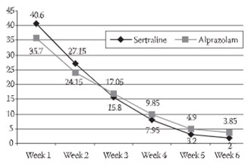 Sertraline and Alprazolam in the Treatment of Panic Disorder