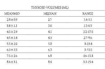 Thyroid volume measurement by ultrasound in schoolchildren from mildly iodine-deficient area
