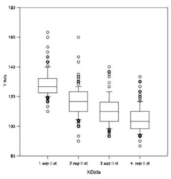 Effects of nebivolol on artery hypertension--multicentre study Bosnia and Herzegovina