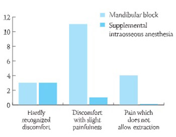 The efficacy of supplemental intraosseous anesthesia after insufficient mandibular block
