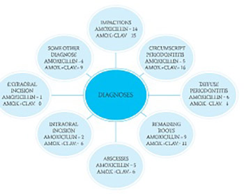 Combined application of amoxicillin and clavulanic acid after oral surgical interventions