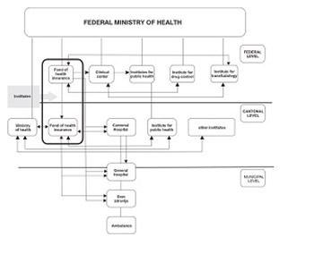 Basic charasteristics of information system of health insurance in FB&H