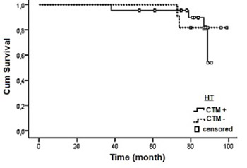 Prediction of breast cancer metastasis risk using circulating tumor markers: A follow-up study