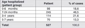 Clinical characteristics of rotaviruses disease