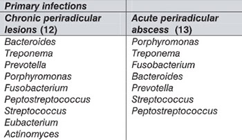 Etiological findings in endodontic-periodontal infections