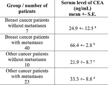 Diagnostic usefulness of serum carcinoembryonic antigen determinations in breast cancer patients