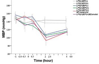 Effects of epinephrine on heart rate variability and cytokines in a rat sepsis model