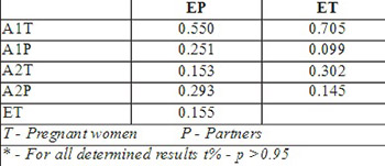 Frequency of rh phenotypes in relation to the outcome of pregnancy in the two groups of pregnant women