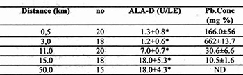"Erythrocyte D -Aminolevulinic Acid Dehydratase (Ala-D) Activity and Blood Lead Level (Pb-B) of Tortoise (Testudo Hemanni, Gmel.) of Vicinity of Lead and Zinc Smelter ""Trepca"" in Kosova"