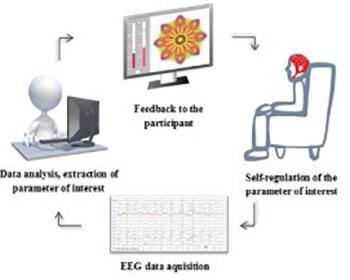 EEG neurofeedback
