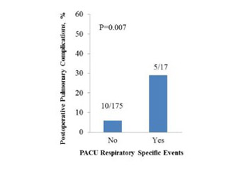 Postoperative pulmonary complications in contemporary cohort of patients with pulmonary hypertension