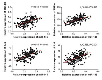 Association of miRNA-145 with the occurrence and prognosis of hydrosalpinx-induced defective endometrial receptivity