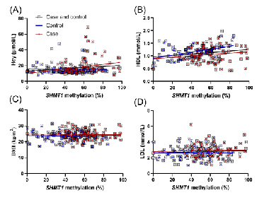 Association between serine hydroxymethyl transferase 1 gene hypermethylation and ischemic stroke