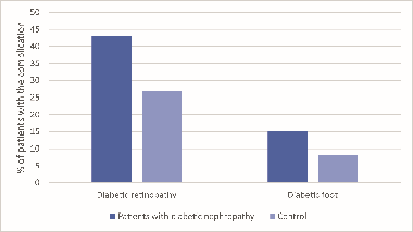 Sirtuin 1 rs7069102 polymorphism is associated with diabetic nephropathy in patients with type 2 diabetes mellitus
