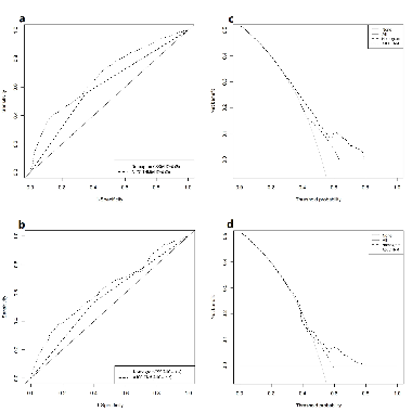 Development and validation of nomograms for predicting survival of elderly patients with stage I small-cell lung cancer