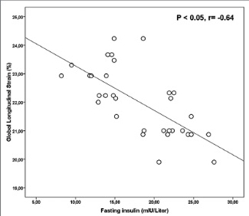 The importance of speckle tracking echocardiography in the early detection of left ventricular dysfunction in patients with polycystic ovary syndrome
