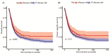 Construction and verification of prognostic nomogram for early-onset esophageal cancer