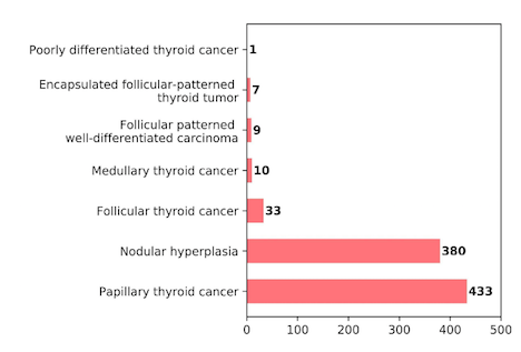 The value of routine measurement of serum calcitonin on insufficient, indeterminate, and suspicious thyroid nodule cytology