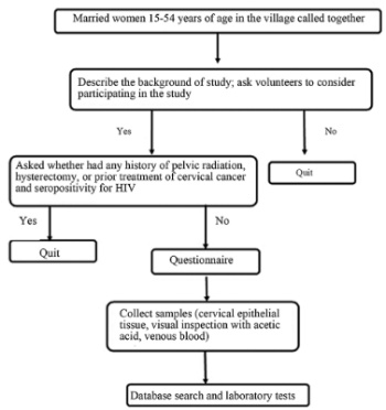 Prevalence of and risk factors for high-risk human papillomavirus infection: a population-based study from Hetian, Xinjiang, China