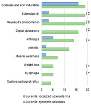 The frequency of pulmonary hypertension in patients with juvenile scleroderma