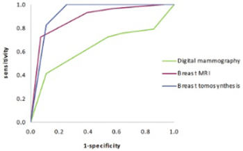 Breast MRI, digital mammography and breast tomosynthesis: comparison of three methods for early detection of breast cancer