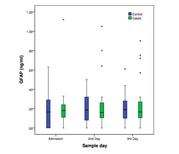 Serum glial fibrillary acidic protein as a biomarker of brain injury in premature neonates