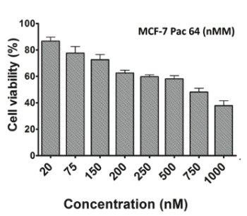 The role of Six1 signaling in paclitaxel-dependent apoptosis in MCF-7 cell line