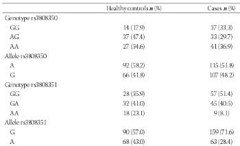G-protein-coupled estrogen receptor-30 gene polymorphisms are associated with uterine leiomyoma risk