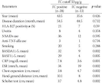 Fecal calprotectin is associated with disease activity in patients with ankylosing spondylitis