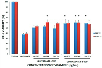 The neuroprotective effects of tocotrienol rich fraction and alpha tocopherol against glutamate injury in astrocytes