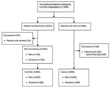 Cholesteryl ester transfer protein gene polymorphism (I405V) and premature coronary artery disease in an Iranian population